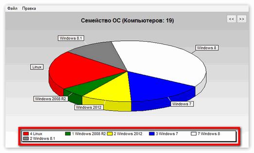 Соотношение корпоративных ПК с видами ОС Windows в Aida 64